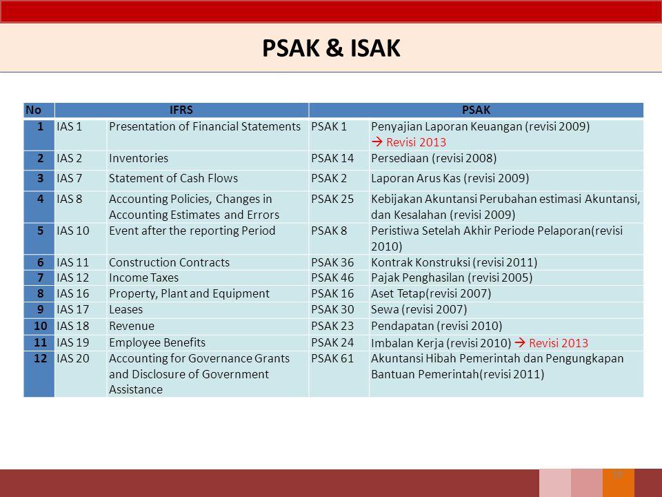 PSAK & ISAK 18 NoIFRSPSAK 1IAS 1Presentation of Financial StatementsPSAK 1Penyajian Laporan Keuangan (revisi 2009)  Revisi 2013 2IAS 2InventoriesPSAK
