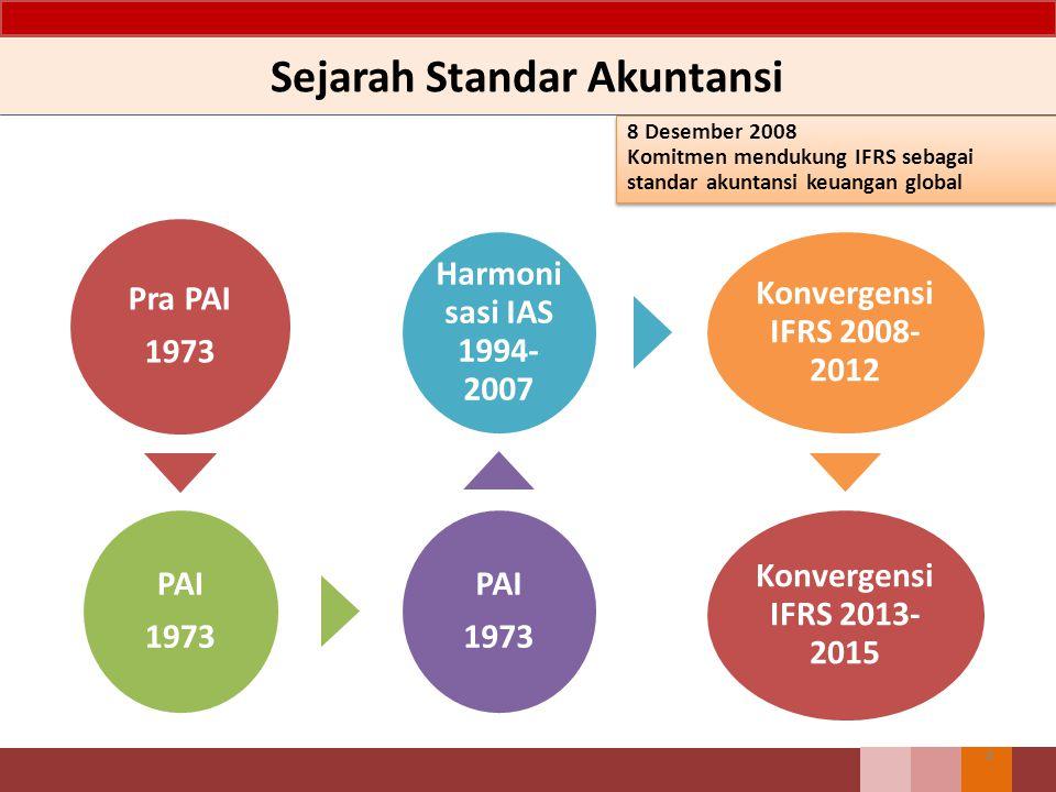 Sejarah Standar Akuntansi Pra PAI 1973 PAI 1973 PAI 1973 Harmoni sasi IAS 1994- 2007 Konvergensi IFRS 2008- 2012 Konvergensi IFRS 2013- 2015 4 8 Desem