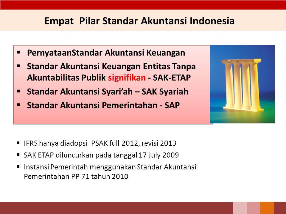 Empat Pilar Standar Akuntansi Indonesia  PernyataanStandar Akuntansi Keuangan  Standar Akuntansi Keuangan Entitas Tanpa Akuntabilitas Publik signifi