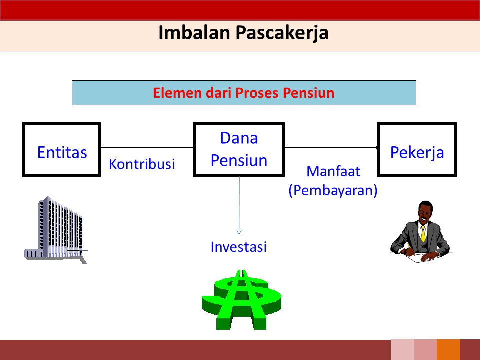 Imbalan Pascakerja Elemen dari Proses Pensiun Entitas Investasi Manfaat (Pembayaran) Kontribusi Dana Pensiun Pekerja