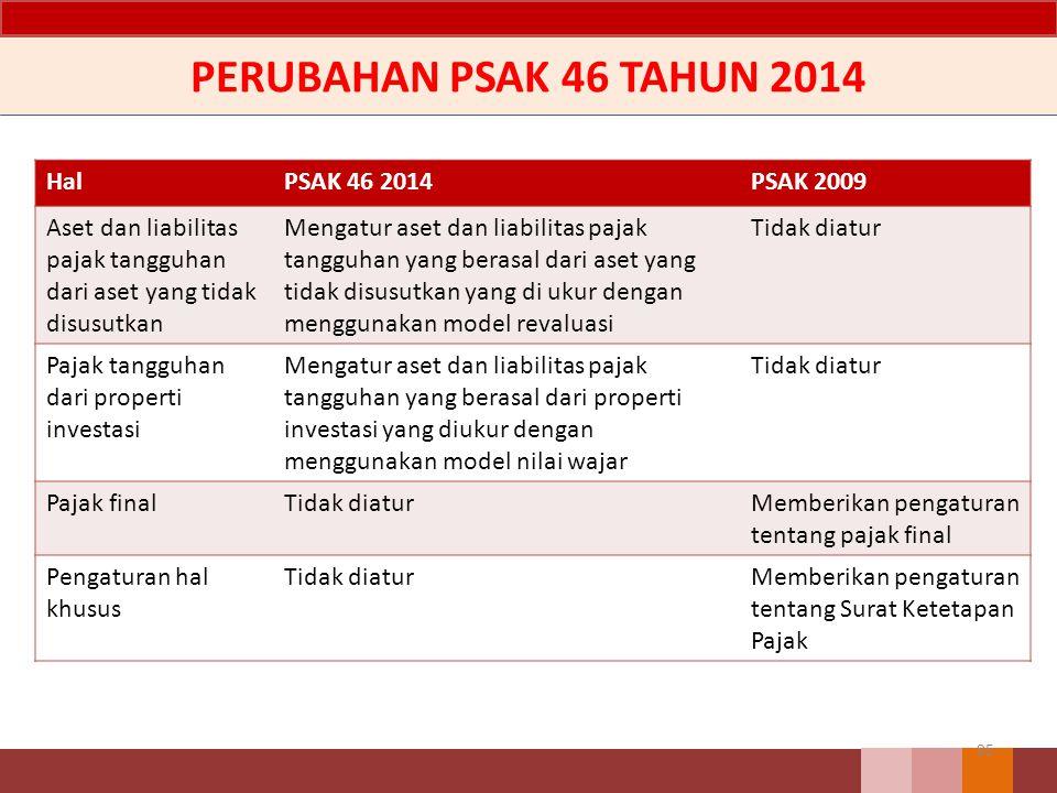 PERUBAHAN PSAK 46 TAHUN 2014 95 HalPSAK 46 2014PSAK 2009 Aset dan liabilitas pajak tangguhan dari aset yang tidak disusutkan Mengatur aset dan liabili