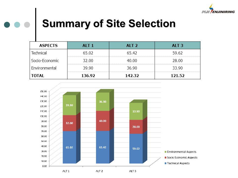 Summary of Site Selection ASPECTSALT 1ALT 2ALT 3 Technical65.0265.4259.62 Socio-Economic32.0040.0028.00 Environmental39.9036.9033.90 TOTAL136.92142.32