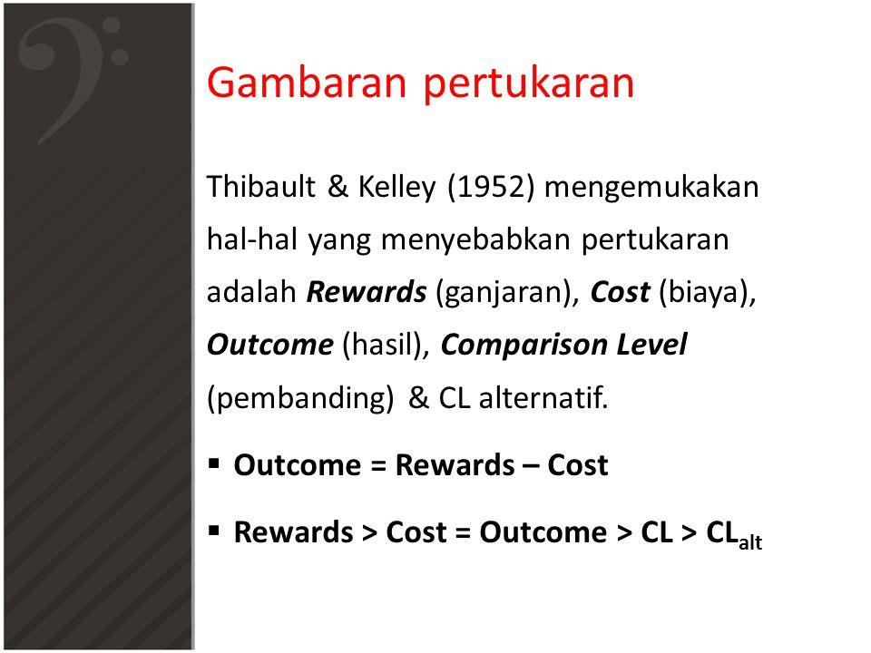 Gambaran pertukaran Thibault & Kelley (1952) mengemukakan hal-hal yang menyebabkan pertukaran adalah Rewards (ganjaran), Cost (biaya), Outcome (hasil), Comparison Level (pembanding) & CL alternatif.