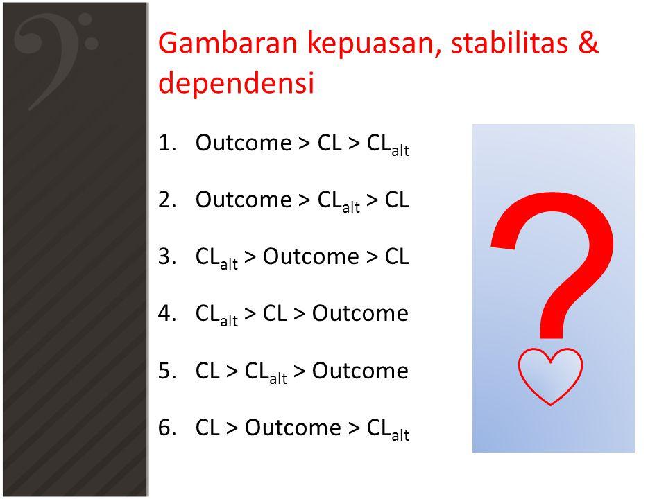 Gambaran kepuasan, stabilitas & dependensi 1.Outcome > CL > CL alt 2.Outcome > CL alt > CL 3.CL alt > Outcome > CL 4.CL alt > CL > Outcome 5.CL > CL alt > Outcome 6.CL > Outcome > CL alt ?