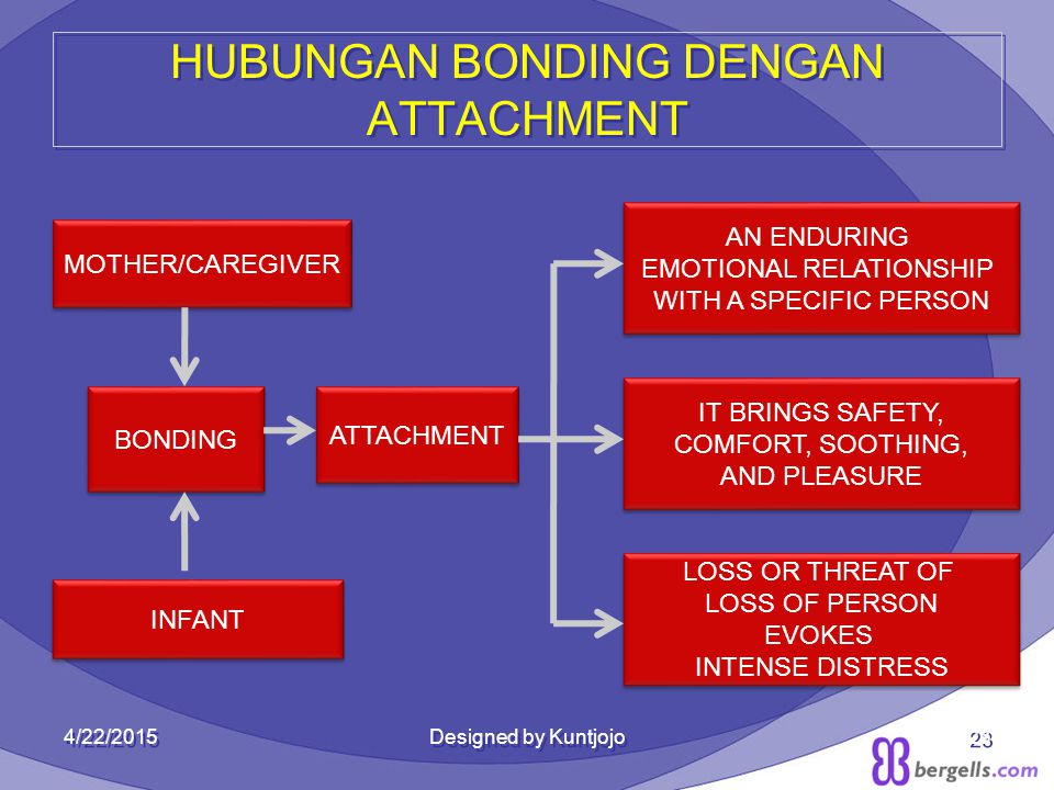 23 HUBUNGAN BONDING DENGAN ATTACHMENT AN ENDURING EMOTIONAL RELATIONSHIP WITH A SPECIFIC PERSON AN ENDURING EMOTIONAL RELATIONSHIP WITH A SPECIFIC PERSON IT BRINGS SAFETY, COMFORT, SOOTHING, AND PLEASURE IT BRINGS SAFETY, COMFORT, SOOTHING, AND PLEASURE LOSS OR THREAT OF LOSS OF PERSON EVOKES INTENSE DISTRESS LOSS OR THREAT OF LOSS OF PERSON EVOKES INTENSE DISTRESS MOTHER/CAREGIVER INFANT BONDING ATTACHMENT 4/22/2015Designed by Kuntjojo