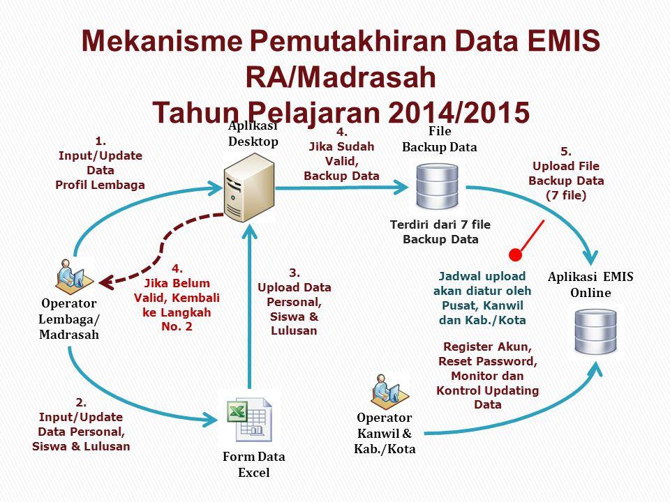 Operator Lembaga/ Madrasah 1. Input/Update Data Profil Lembaga Aplikasi Desktop 2. Input/Update Data Personal, Siswa & Lulusan Form Data Excel 3. Uplo