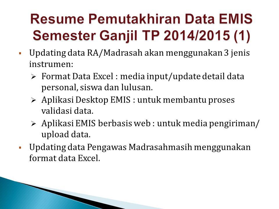  Updating data RA/Madrasah akan menggunakan 3 jenis instrumen:  Format Data Excel : media input/update detail data personal, siswa dan lulusan.  Ap