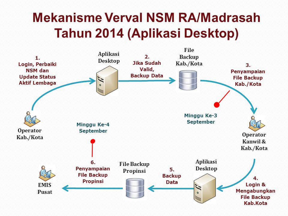 Operator Kab./Kota 1. Login, Perbaiki NSM dan Update Status Aktif Lembaga Aplikasi Desktop File Backup Kab./Kota 2. Jika Sudah Valid, Backup Data Oper