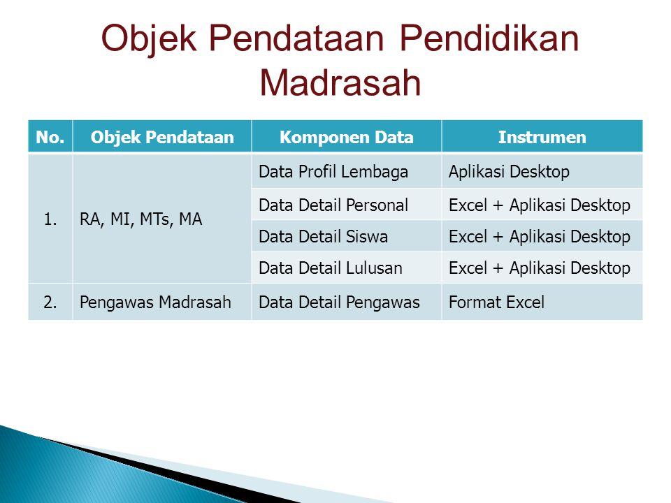 Objek Pendataan Pendidikan Madrasah No.Objek PendataanKomponen DataInstrumen 1.RA, MI, MTs, MA Data Profil LembagaAplikasi Desktop Data Detail Persona