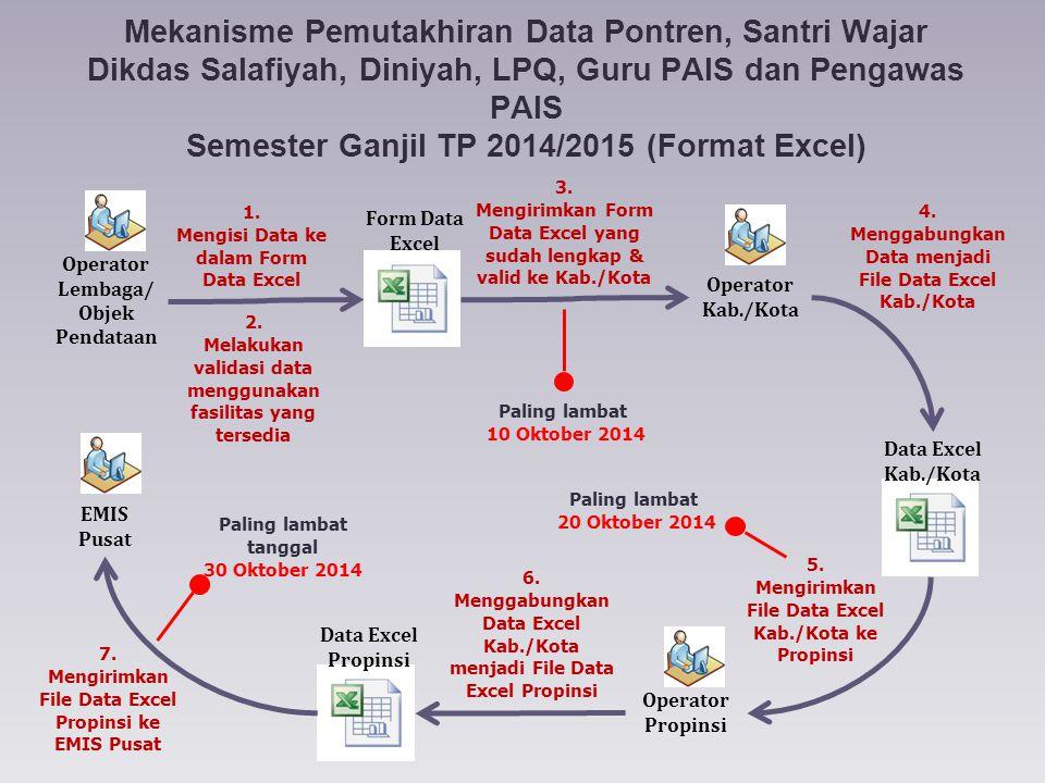 Mekanisme Pemutakhiran Data Pontren, Santri Wajar Dikdas Salafiyah, Diniyah, LPQ, Guru PAIS dan Pengawas PAIS Semester Ganjil TP 2014/2015 (Format Exc
