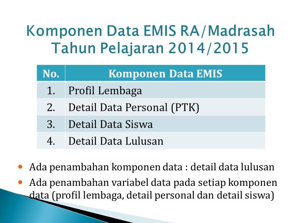 Komponen Data EMIS RA/Madrasah Tahun Pelajaran 2014/2015 No.Komponen Data EMIS 1.Profil Lembaga 2.Detail Data Personal (PTK) 3.Detail Data Siswa 4.Det