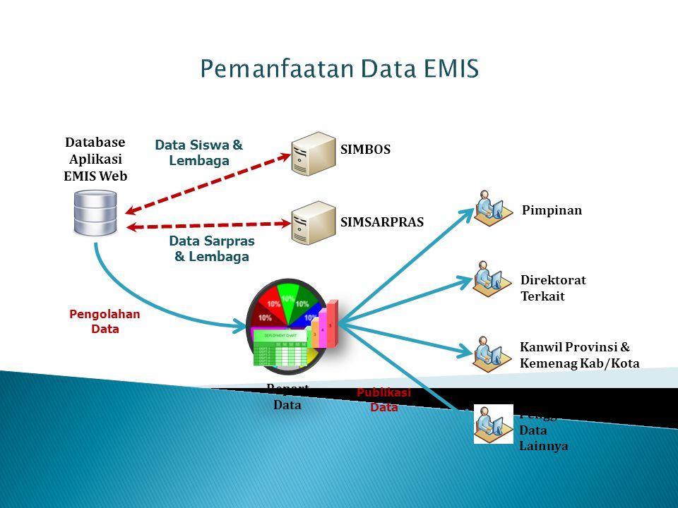 Database Aplikasi EMIS Web Pengolahan Data Report Data Publikasi Data Pimpinan Direktorat Terkait Kanwil Provinsi & Kemenag Kab/Kota Pengguna Data Lai
