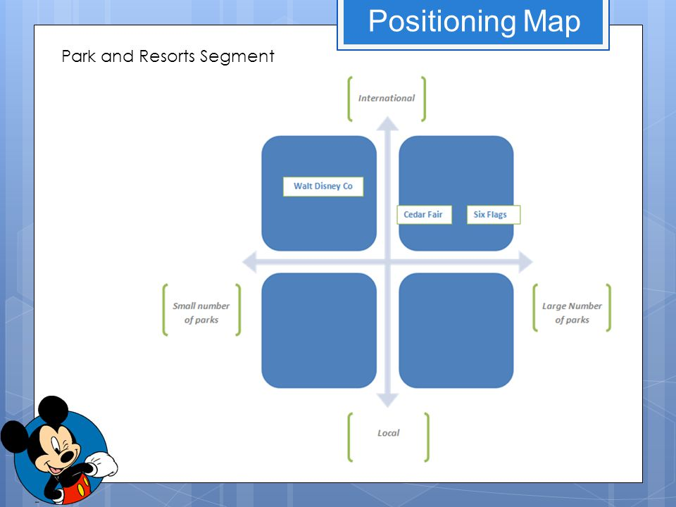Positioning Map Park and Resorts Segment