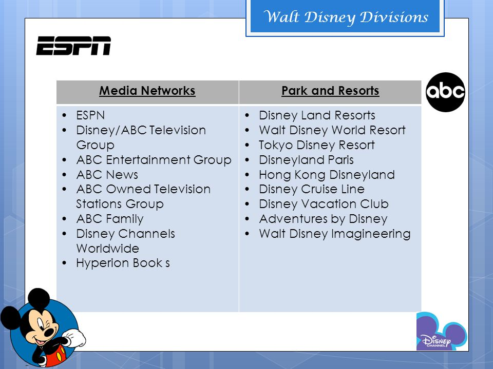 Media NetworksPark and Resorts ESPN Disney/ABC Television Group ABC Entertainment Group ABC News ABC Owned Television Stations Group ABC Family Disney Channels Worldwide Hyperion Book s Disney Land Resorts Walt Disney World Resort Tokyo Disney Resort Disneyland Paris Hong Kong Disneyland Disney Cruise Line Disney Vacation Club Adventures by Disney Walt Disney Imagineering Walt Disney Divisions