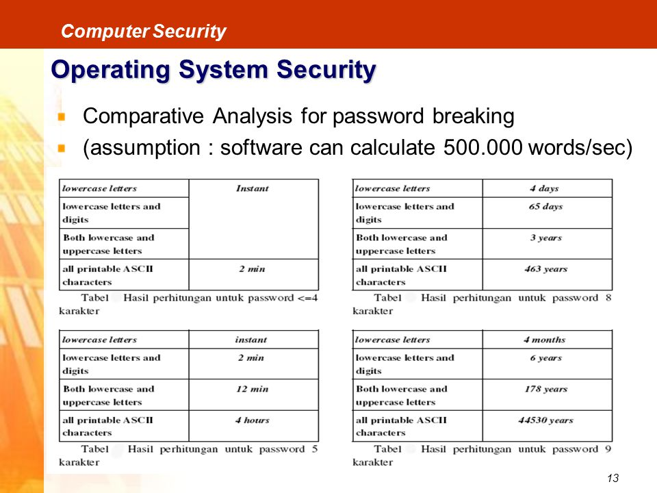 13 Computer Security Operating System Security Comparative Analysis for password breaking (assumption : software can calculate 500.000 words/sec)