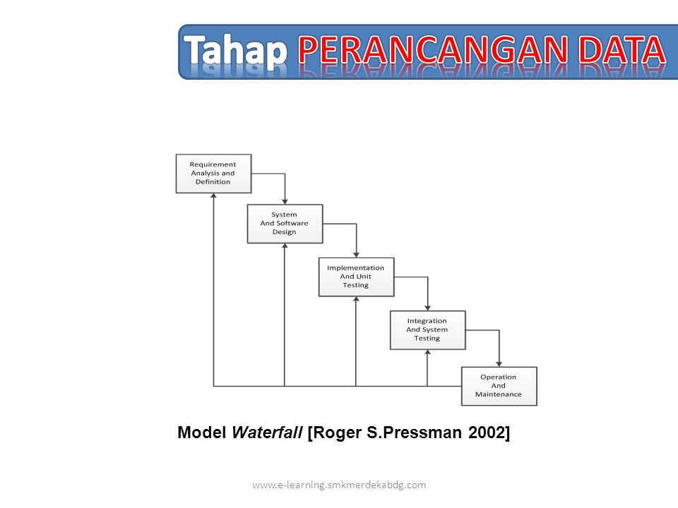 www.e-learning.smkmerdekabdg.com Model Waterfall [Roger S.Pressman 2002]