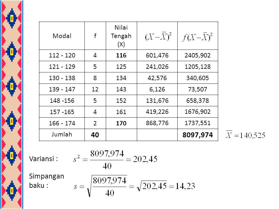 Modalf Nilai Tengah (X) 112 - 1204116 601,4762405,902 121 - 1295125 241,0261205,128 130 - 1388134 42,576340,605 139 - 14712143 6,12673,507 148 -156515