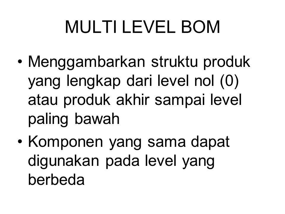 MULTI LEVEL BOM Menggambarkan struktu produk yang lengkap dari level nol (0) atau produk akhir sampai level paling bawah Komponen yang sama dapat digu