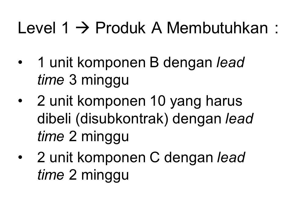 Level 1  Produk A Membutuhkan : 1 unit komponen B dengan lead time 3 minggu 2 unit komponen 10 yang harus dibeli (disubkontrak) dengan lead time 2 mi