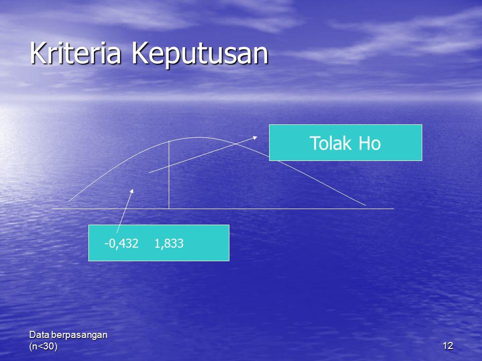 Data berpasangan (n<30)12 Kriteria Keputusan -0,432 1,833 Tolak Ho