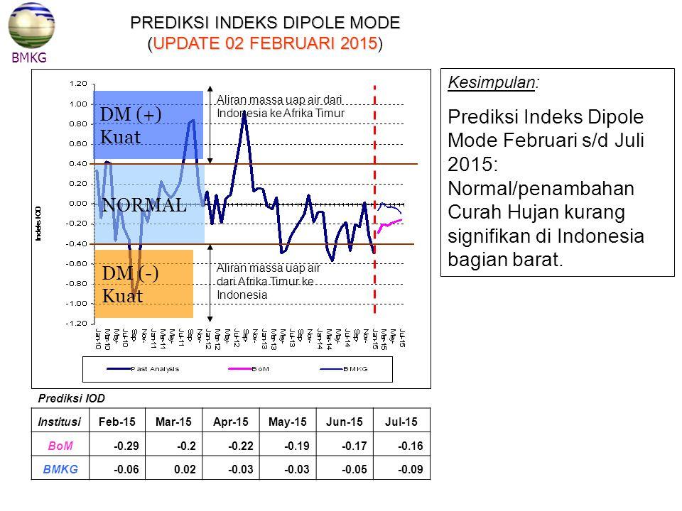 NORMAL DM (+) Kuat DM (-) Kuat Aliran massa uap air dari Indonesia ke Afrika Timur Aliran massa uap air dari Afrika Timur ke Indonesia BMKG PREDIKSI I
