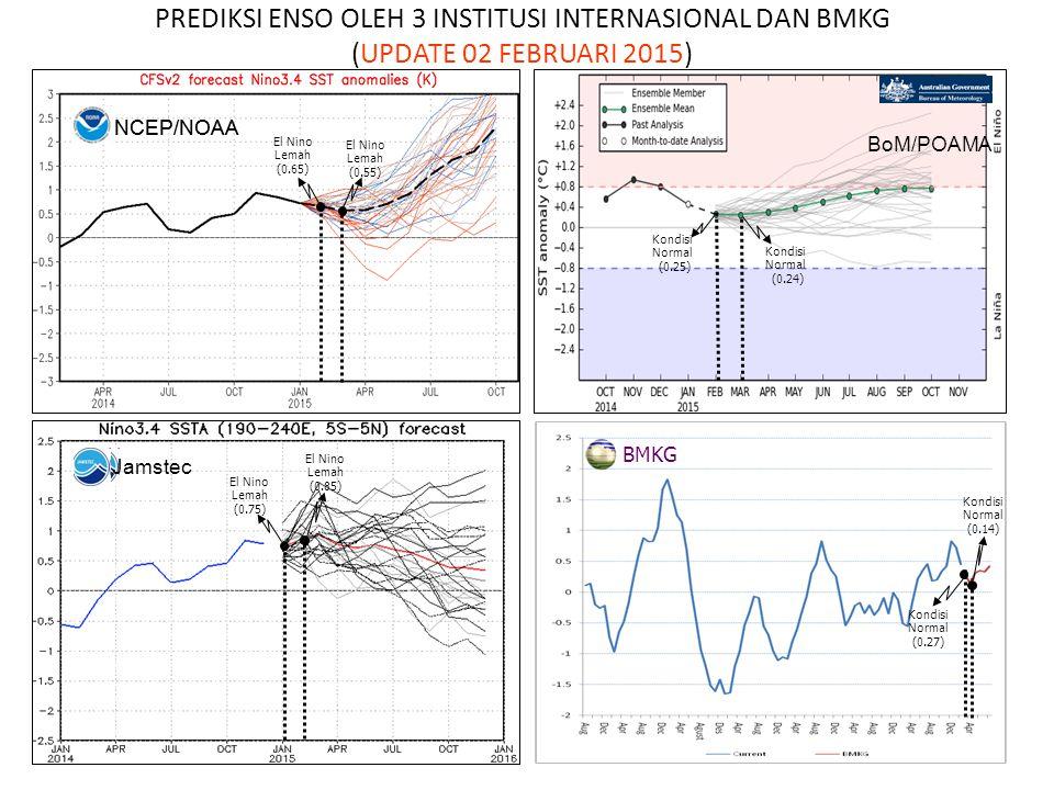 NCEP/NOAA Kondisi Normal (0.27) Kondisi Normal (0.14) PREDIKSI ENSO OLEH 3 INSTITUSI INTERNASIONAL DAN BMKG (UPDATE 02 FEBRUARI 2015) BMKG El Nino Lem