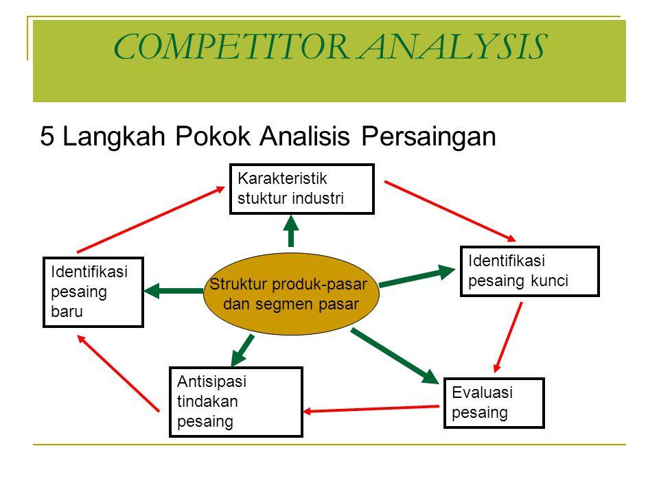 COMPETITOR ANALYSIS 5 Langkah Pokok Analisis Persaingan Karakteristik stuktur industri Identifikasi pesaing baru Antisipasi tindakan pesaing Evaluasi pesaing Identifikasi pesaing kunci Struktur produk-pasar dan segmen pasar