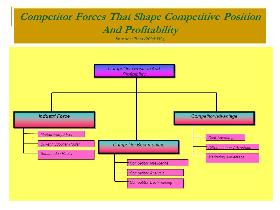 Competitor Forces That Shape Competitive Position And Profitability Sumber : Best (2004:140) Competitive Position And Profitability Competitor Advantage Competitor Bechmarking Industri Force Market Entry / Exit Buyer / Supplier Power Substitude / Riralry Competitor Inteligence Competitor Analysis Competitor Bechmarking Cost Advantage Differentiation Advantage Marketing Advantage