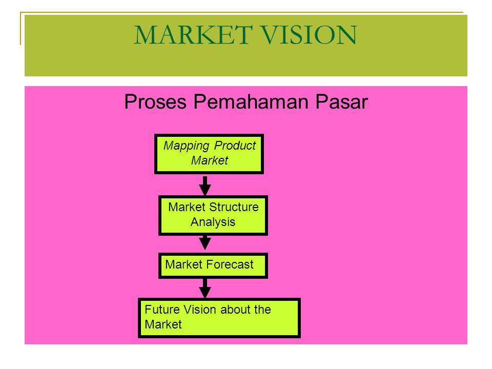 Proses Pemahaman Pasar MARKET VISION Mapping Product Market Market Structure Analysis Market Forecast Future Vision about the Market