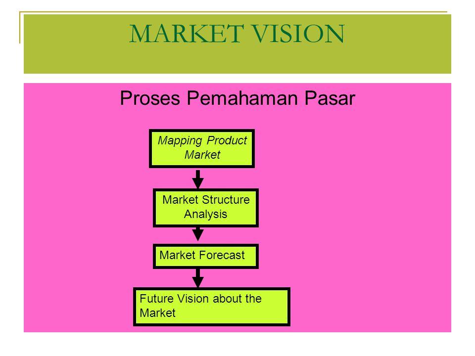 MAPPING PRODUCT MARKET : produk spesifik yang dapat memenuhi tuntutan pasar ---- kesesuaian kebutuhan pasar dengan manfaat produk