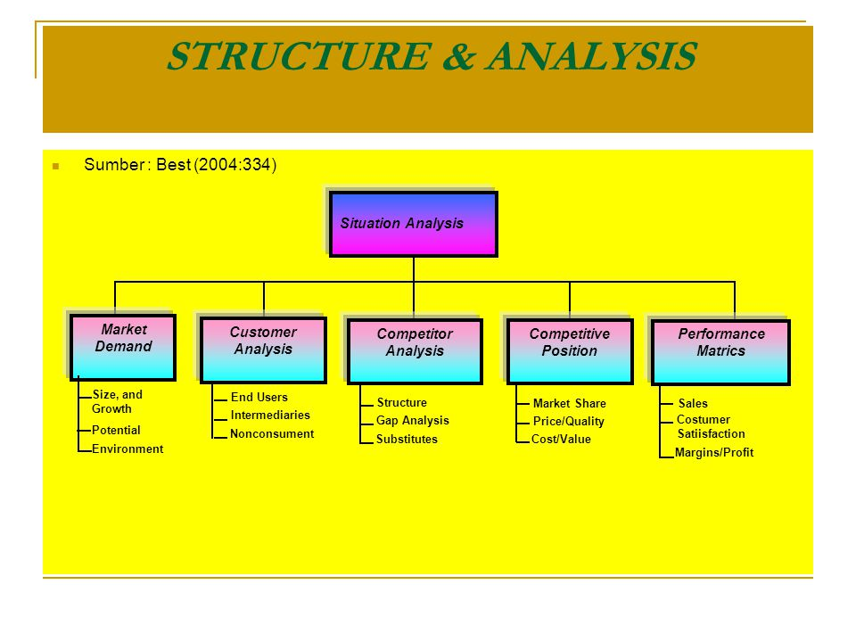 STRUCTURE & ANALYSIS Sumber : Best (2004:334) Situation Analysis Market Demand Customer Analysis Competitor Analysis Competitive Position Performance Matrics Size, and Growth Potential Environment Sales Costumer Satiisfaction Margins/Profit End Users Intermediaries Nonconsument Structure Gap Analysis Substitutes Market Share Price/Quality Cost/Value
