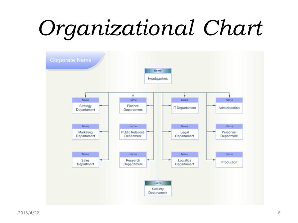2015/4/226 Organizational Chart