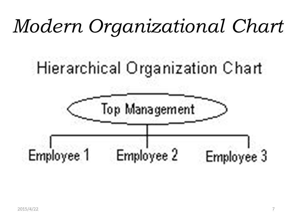 2015/4/227 Modern Organizational Chart