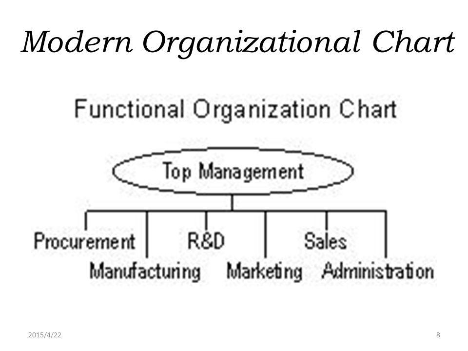 2015/4/228 Modern Organizational Chart