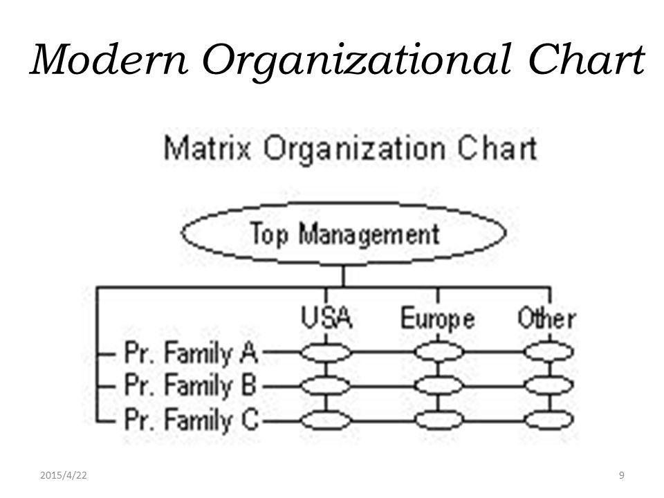 2015/4/229 Modern Organizational Chart