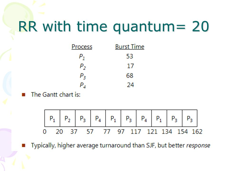 RR with time quantum= 20