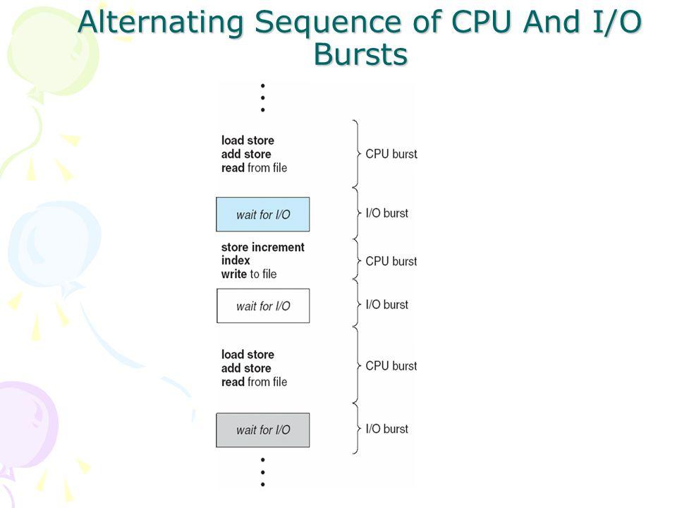 Histogram of CPU-burst Times