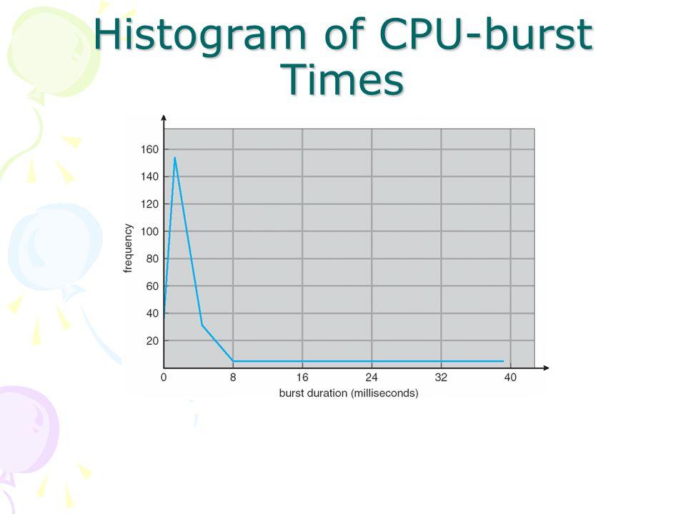 CPU Scheduller Short term scheduler memilih dari sekian proses yang ada di memori yang sudah siap dieksekusi, dan mengalokasikan CPU untuk kepadanya Penjadwalan CPU akan terjadi perubahan state: 1.