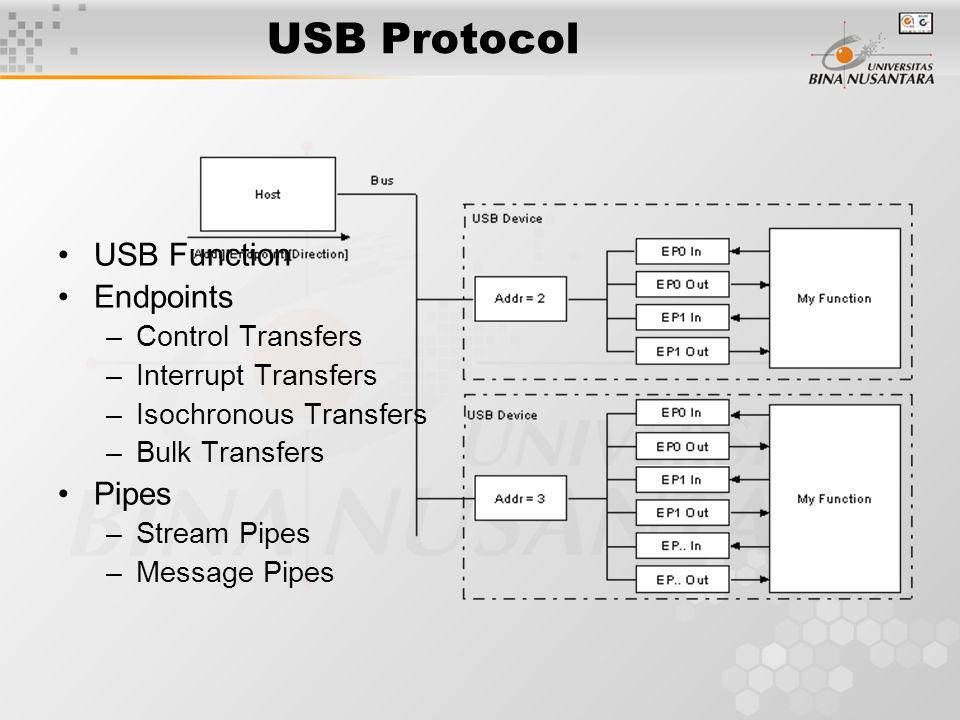 USB Descriptor Descriptor Umum: Device Descriptors Configuration Descriptors Interface Descriptors Endpoint Descriptors String Descriptors
