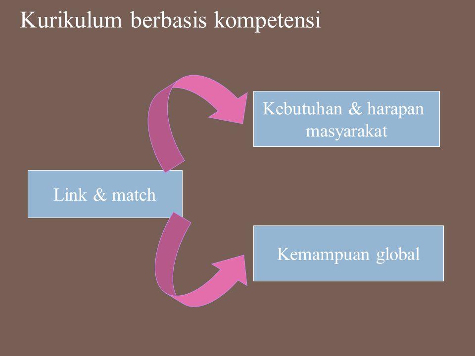 Kurikulum berbasis kompetensi Link & match Kebutuhan & harapan masyarakat Kemampuan global