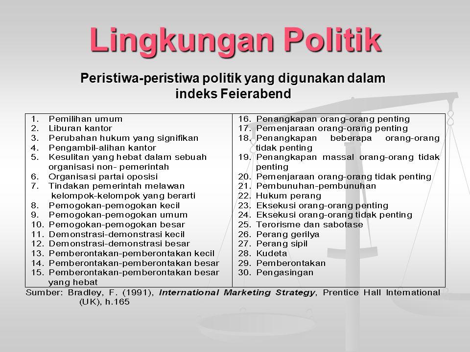 Lingkungan Politik Peristiwa-peristiwa politik yang digunakan dalam indeks Feierabend