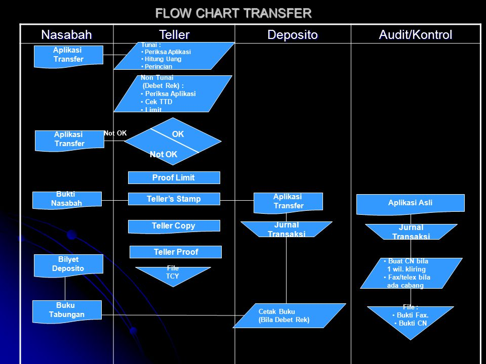 NasabahTellerDepositoAudit/Kontrol FLOW CHART TRANSFER Aplikasi Transfer Non Tunai (Debet Rek) : Periksa Aplikasi Cek TTD Limit Proof Limit OK Not OK