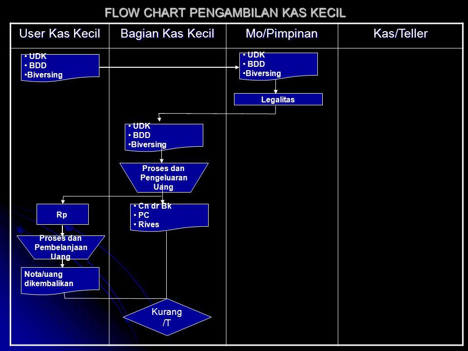 User Kas Kecil Bagian Kas Kecil Mo/PimpinanKas/Teller FLOW CHART PENGAMBILAN KAS KECIL Kurang /T Rp Proses Jurnal Harian Bk.