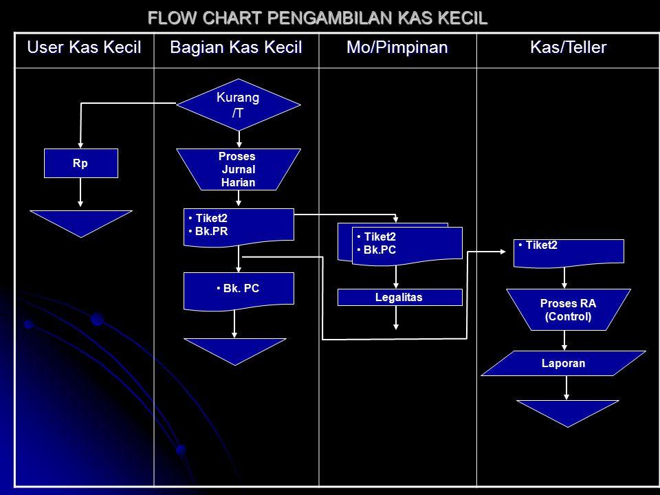 User Kas Kecil Bagian Kas Kecil Mo/PimpinanKas/Teller FLOW CHART PENGAMBILAN KAS KECIL Kurang /T Rp Proses Jurnal Harian Bk. PC Legalitas Laporan Tike