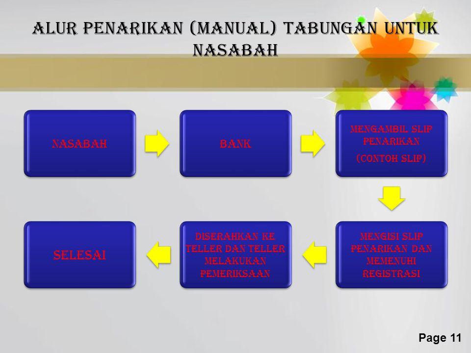 Page 11 Alur penarikan (manual) tabungan untuk nasabah NasabahBank Mengambil slip penarikan (contoh slip) Mengisi slip penarikan dan memenuhi registrasi Diserahkan ke teller dan teller melakukan pemeriksaan Selesai