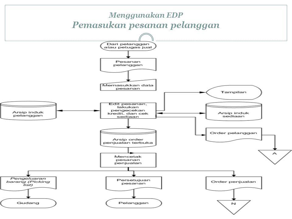 Menggunakan EDP Pemasukan pesanan pelanggan