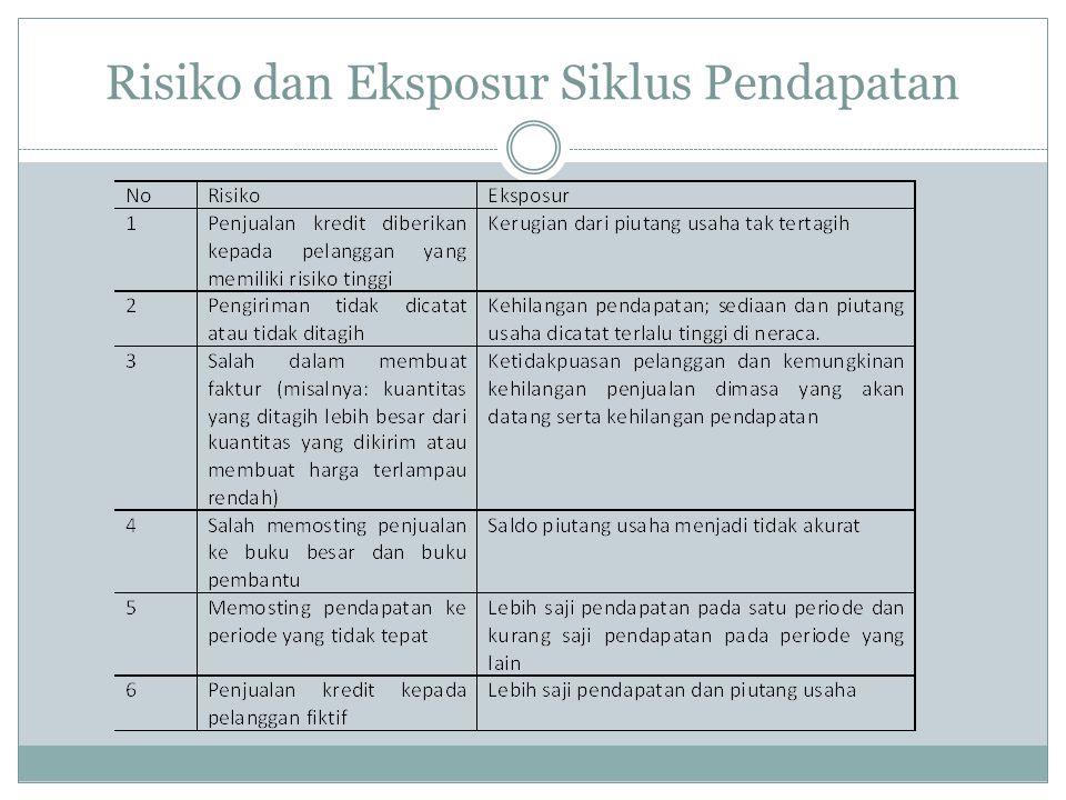 Risiko dan Eksposur Siklus Pendapatan