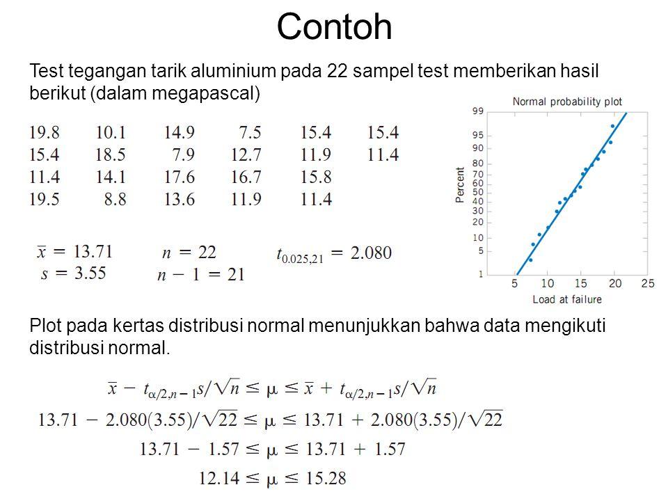 Contoh Test tegangan tarik aluminium pada 22 sampel test memberikan hasil berikut (dalam megapascal) Plot pada kertas distribusi normal menunjukkan bahwa data mengikuti distribusi normal.