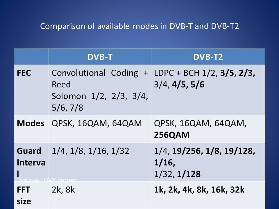 Comparison of available modes in DVB-T and DVB-T2 DVB-TDVB-T2 FECConvolutional Coding + Reed Solomon 1/2, 2/3, 3/4, 5/6, 7/8 LDPC + BCH 1/2, 3/5, 2/3, 3/4, 4/5, 5/6 ModesQPSK, 16QAM, 64QAMQPSK, 16QAM, 64QAM, 256QAM Guard Interva l 1/4, 1/8, 1/16, 1/321/4, 19/256, 1/8, 19/128, 1/16, 1/32, 1/128 FFT size 2k, 8k1k, 2k, 4k, 8k, 16k, 32k Scatter ed Pilots 8% of total1%, 2%, 4%, 8% of total Contin ual Pilots 2.6% of total0.35% of total Source : DVB Project