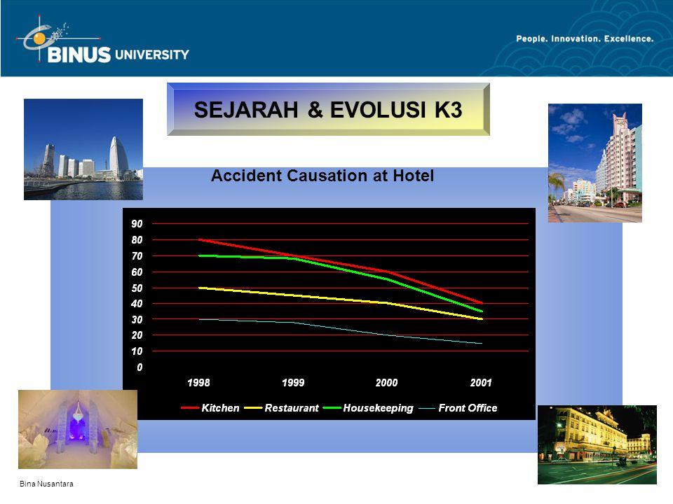 Bina Nusantara SEJARAH & EVOLUSI K3 Accident Causation at Hotel